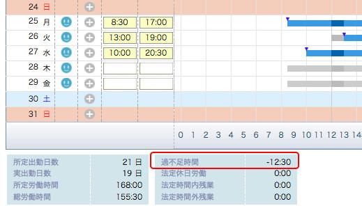 【テレワークブログ】過不足労働時間.jpg