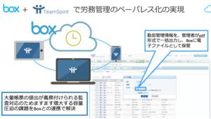 【ニュースリリース】チームスピリットがBoxに勤務表などのエビデンスデータを保管する連携機能を発表〜7月23日(木)開催「TeamSpiritファン感謝Day2015」で実演〜