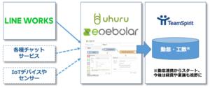 出退勤や工数データをチャットサービスやIoTデバイスから自動入力可能 <BR>「TeamSpirit」にウフルの「enebular」が連携し、生産性向上を実現