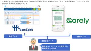 株式会社チームスピリットと株式会社iCAREが協業し、働き方改革プラットフォームTeamSpiritの勤怠データを健康経営に役立てる取り組みを開始