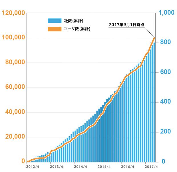 働き方改革プラットフォーム 「TeamSpirit」の有償ユーザ数が10万人を突破<BR>〜10万人突破記念キャンペーンを実施〜