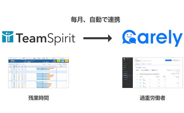 働き方改革プラットフォーム「TeamSpirit」、 従業員の健康に関する情報を一元管理する「Carely」と連携開始