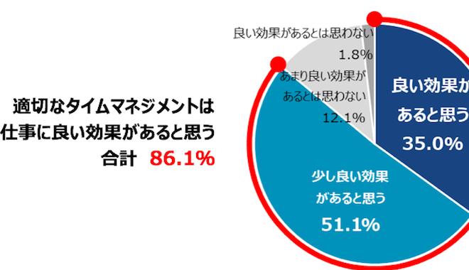 日本のビジネスパーソンの「タイムマネジメントに関する意識調査」