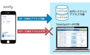 働き方改革プラットフォーム「TeamSpirit」、シリコンバレーに拠点を置くJunifyと、テレワーク時のセキュリティ強化でシステム連携
