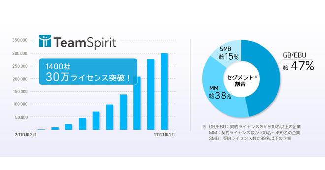 働き方改革プラットフォーム 「TeamSpirit」、サービス提供開始より10周年~大手企業を中心に利用企業増加、有償ユーザー数30万人を突破 ~