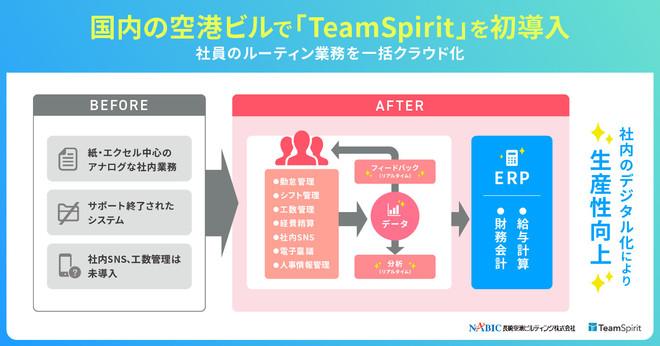 長崎空港ビルディング、デジタルイノベーション加速に向けてERPのフロントウェア「TeamSpirit」を国内の空港ビルで初導入