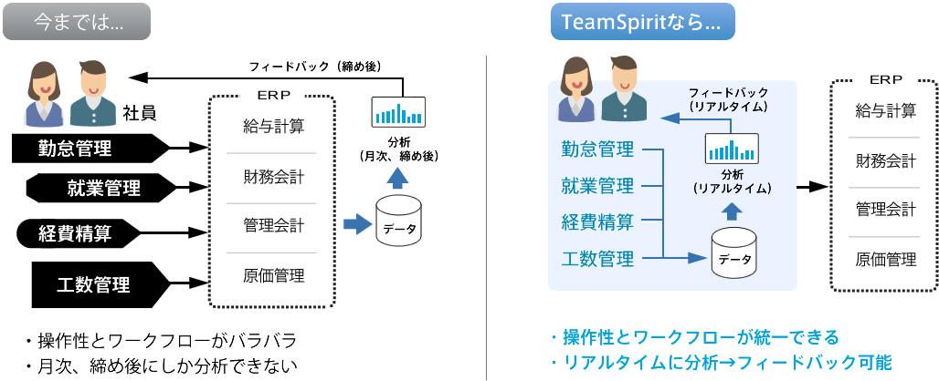 社内業務を簡単にシステム化し、内部統制を強化