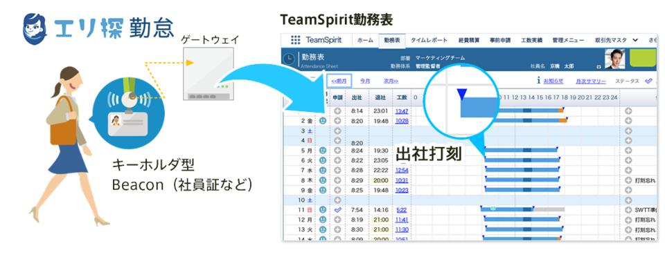 エリ探 勤怠 for TeamSpirit