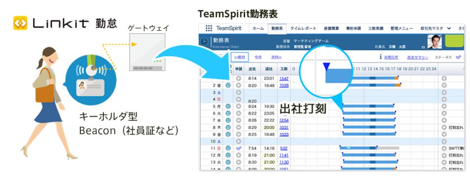 Linkit 勤怠 for TeamSpirit